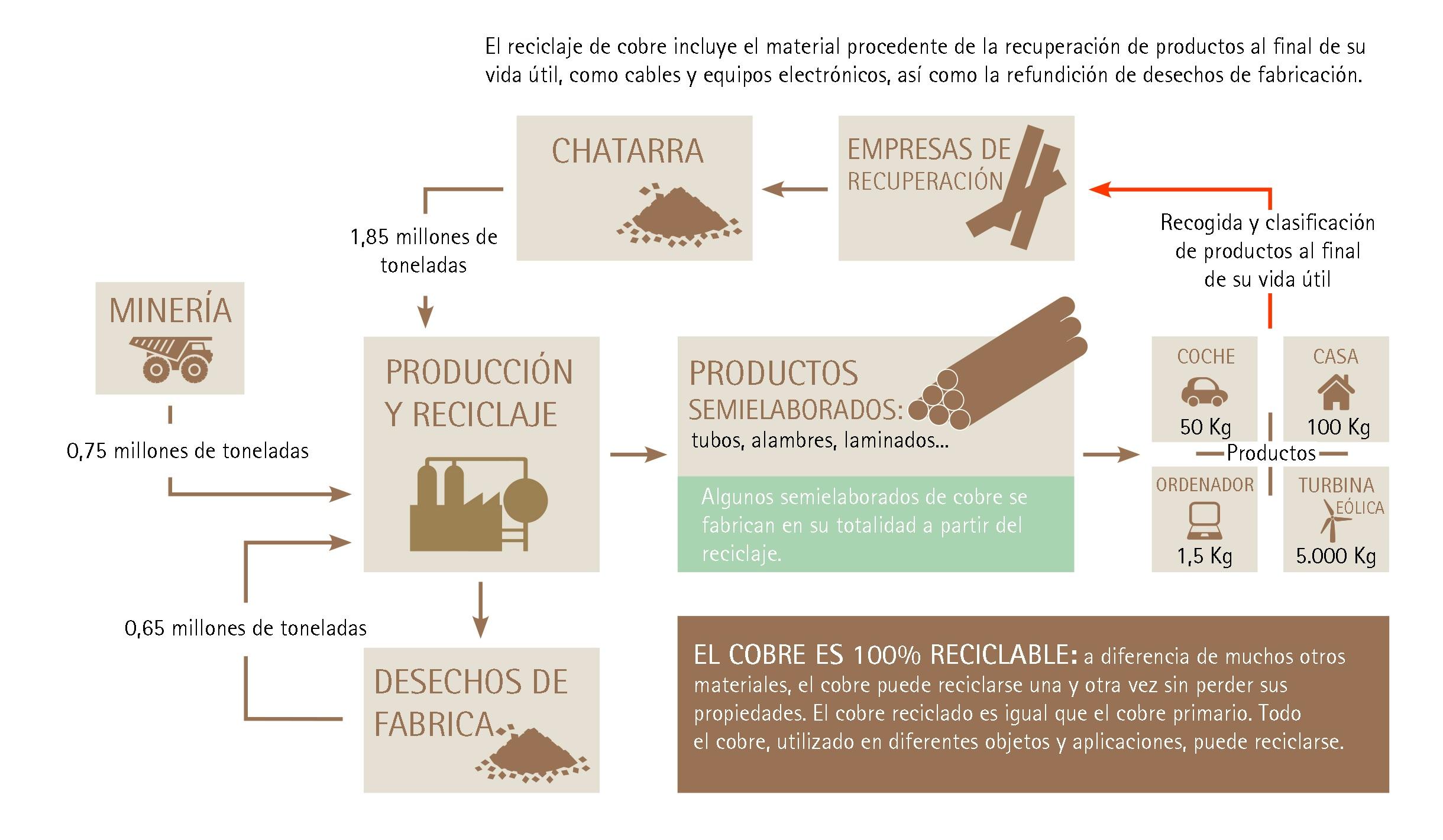 infografa_reciclaje_cobre
