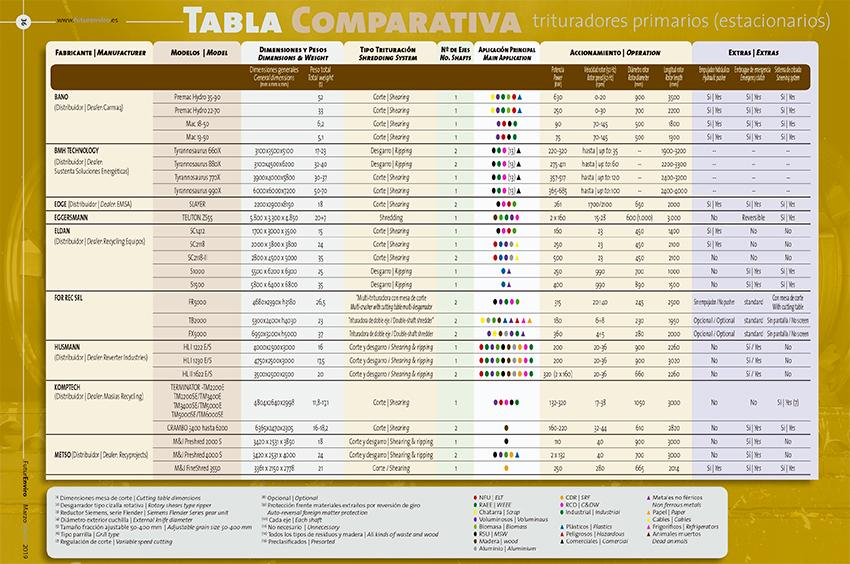 FuturEnviro marzo 2019 tabla comparativa trituradoras