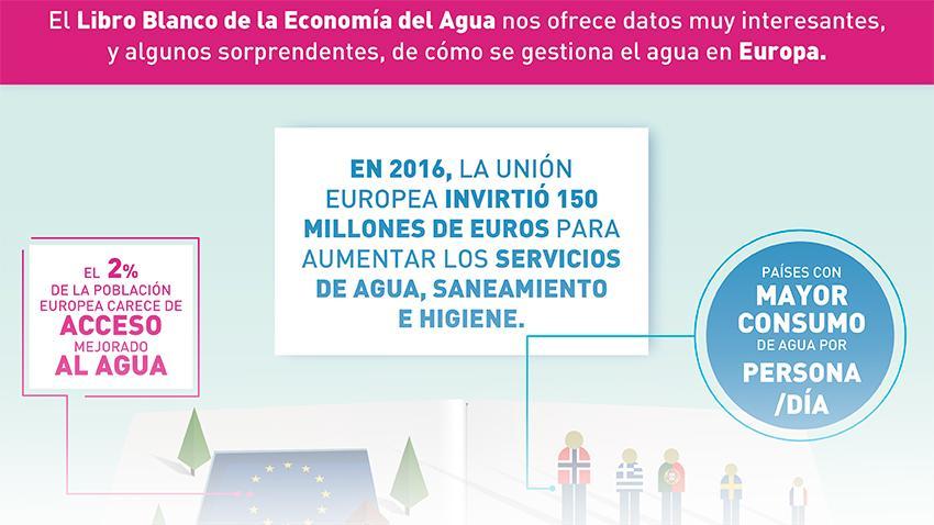 Infografia gestion Agua Europa Fundacion Aquae