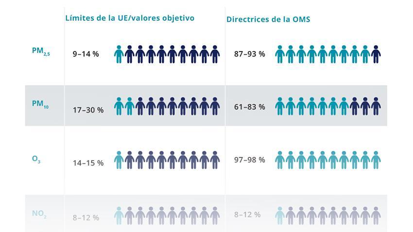 Infografia_exposicion_contaminacion_atmosferica_ciudades_ue